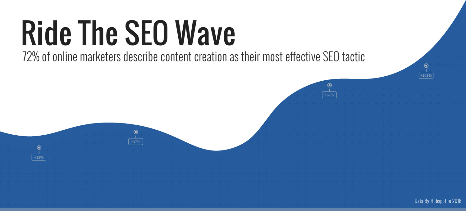 Organic SEO services